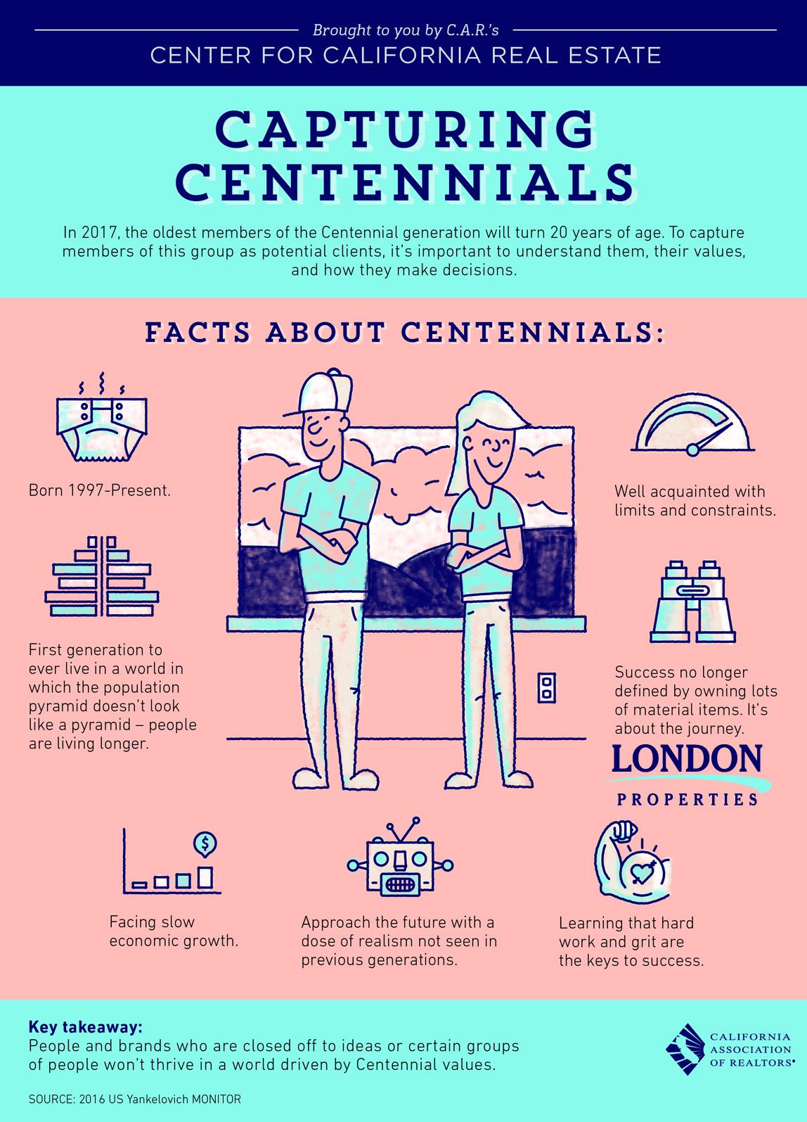 Capturing Centennials